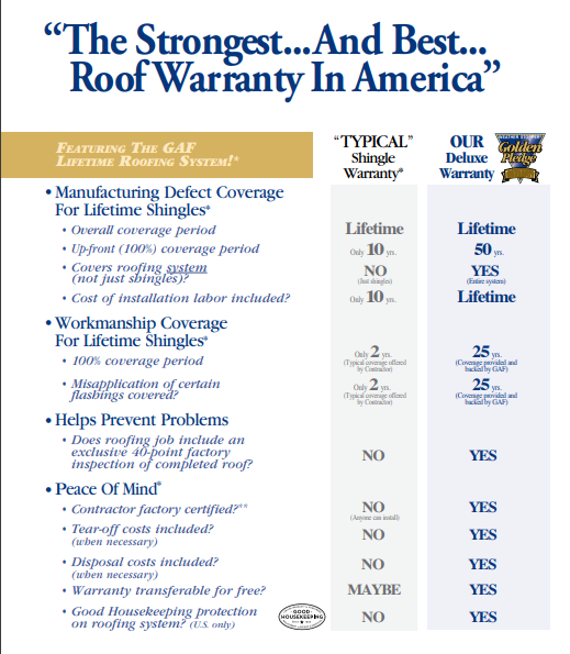 Solid State - Roofing Installation - Warranty Comparison - GAF Golden Pledge - Thumbnail
