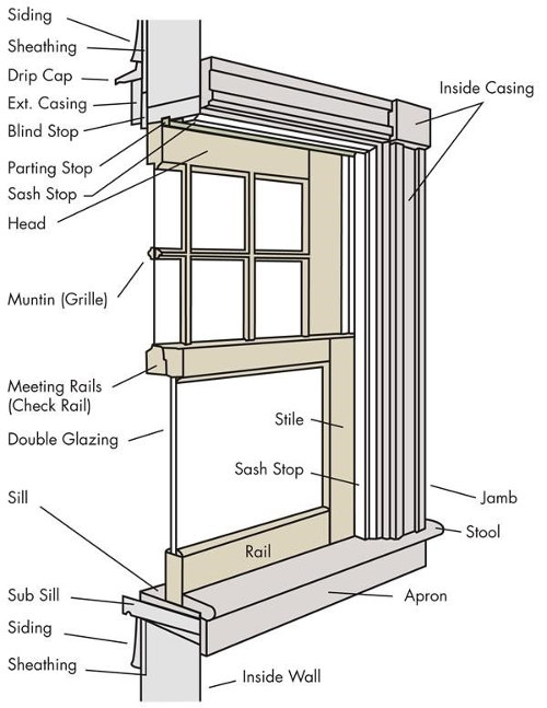 a diagram outlining the parts of a home window